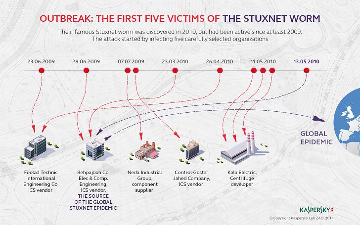 Kaspersky_Lab_infographic_stuxnet5victims