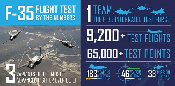F-35 End of SDD Flight Test -- Infograph