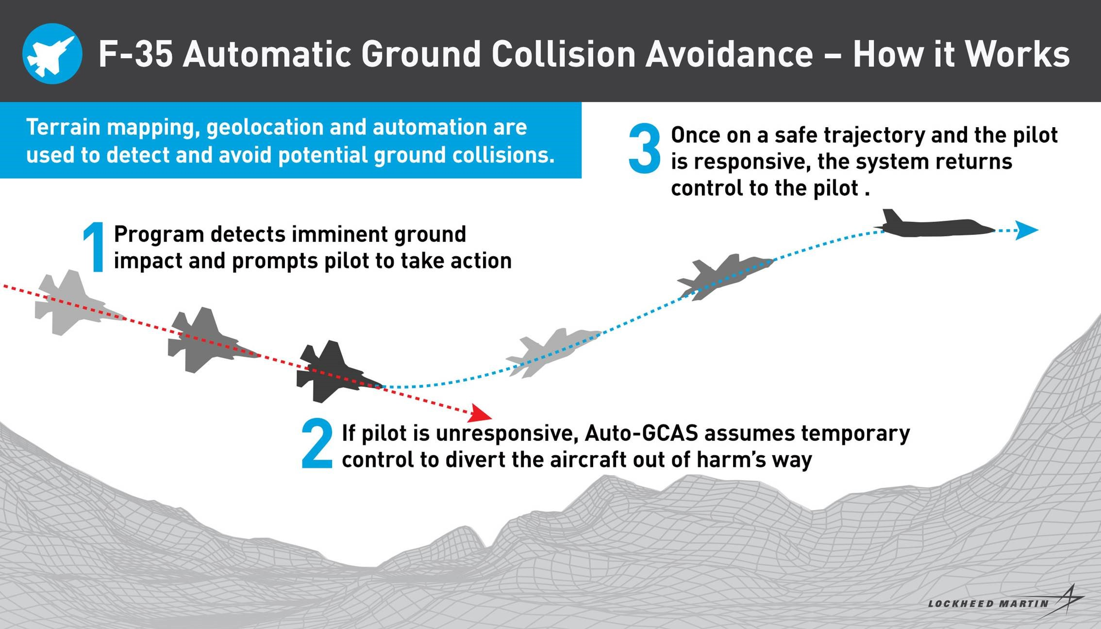 F-35 Automatic ground collision avoidance