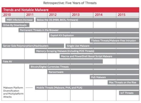 5 years of threats 1