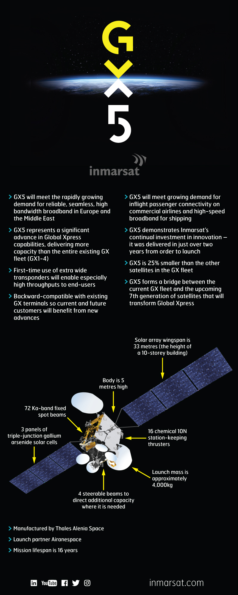 """GX5 infographic - Click to enlarge"""