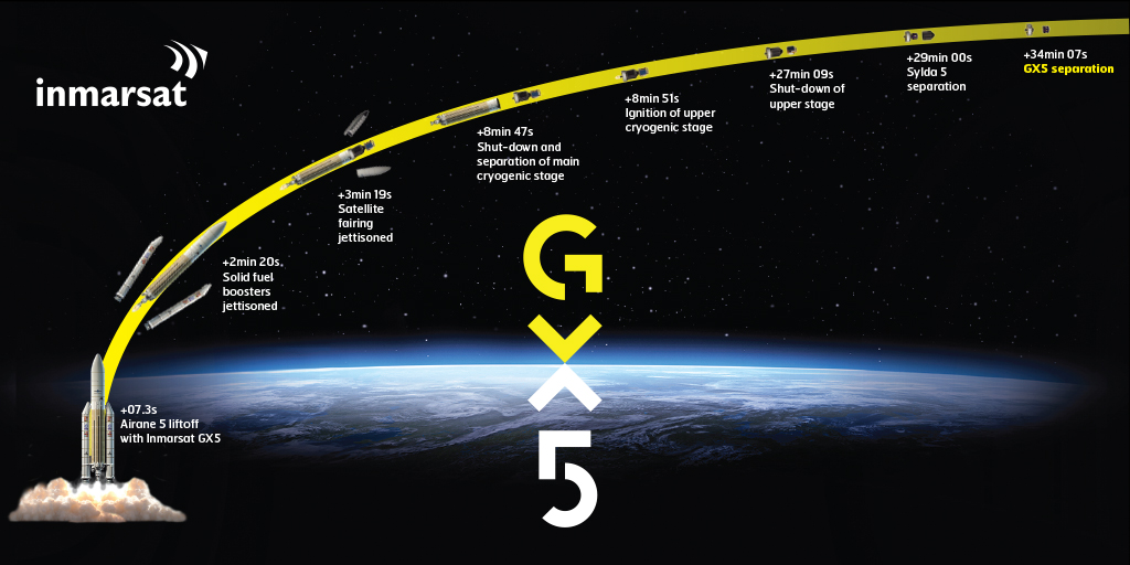 GX5_Launch_Sequence