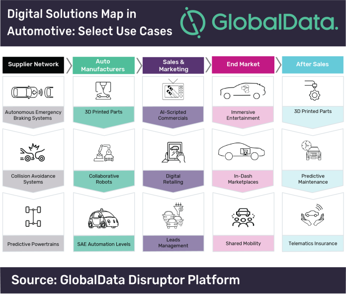 Digital Solutions Map in Automotive